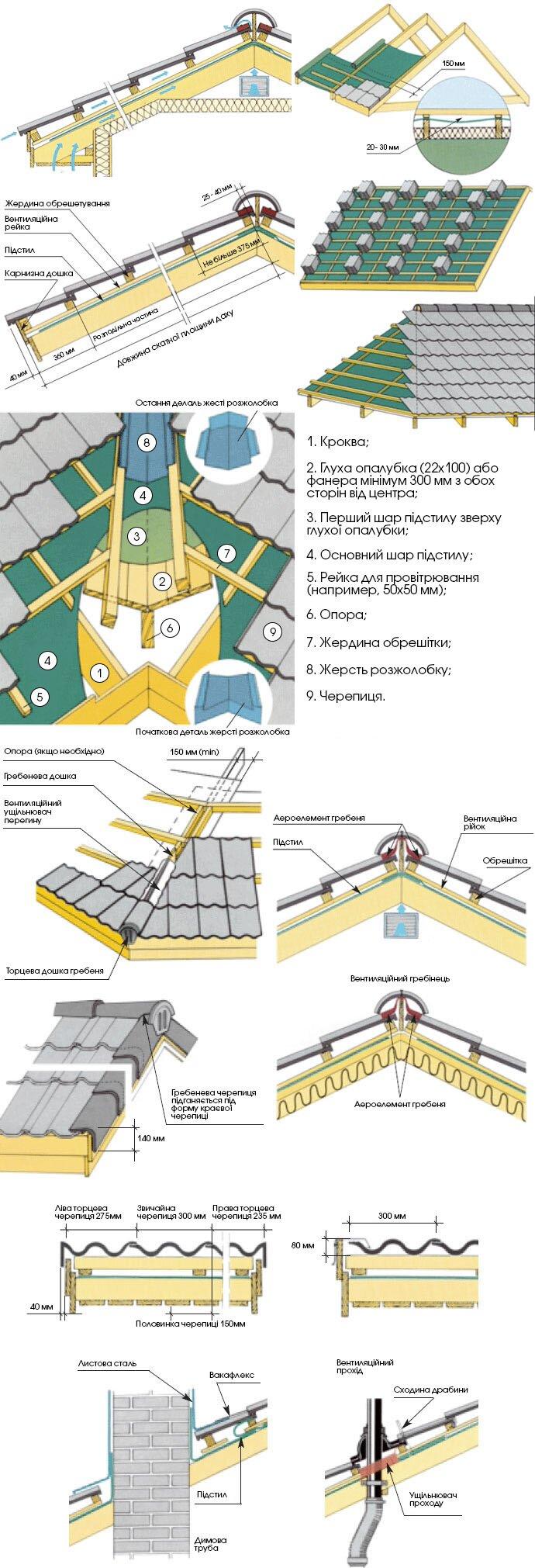 Как сделать крышу из металлочерепицы своими руками